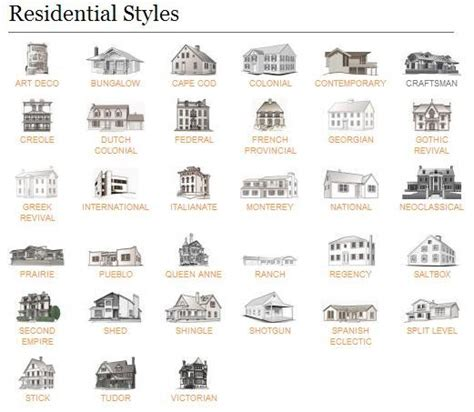 architectural styles of homes architectural style of homes ideas
