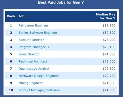 best paying jobs the best and worst paying jobs for young people business