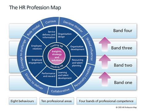 Hr In The Time Of the hr profession the future of work is here