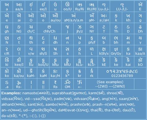 gujarati fonts keyboard layout free download shruti gujarati font keyboard free download