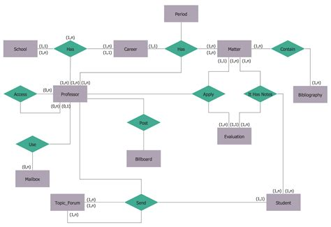 software for er diagram entity relationship diagram erd solution conceptdraw
