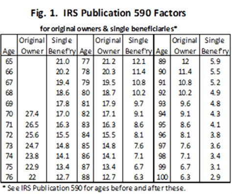 Irs Publication 590 Expectancy Table by The Most Common Retirement Deliver Dire Results