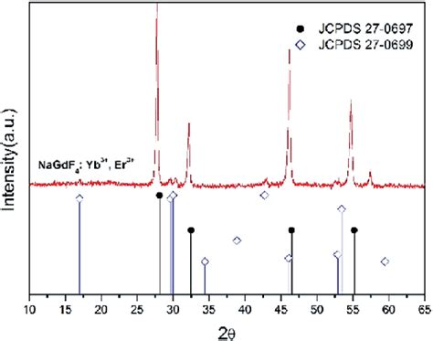 xrd pattern of brass xrd profile of nagdf 4 yb 3 er 3 ucncs and the line