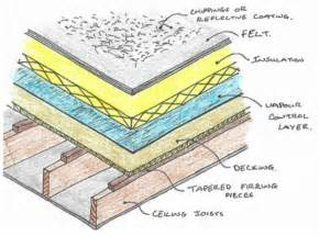 Flat Roof Construction Timber Flat Roof Construction Studies Q1