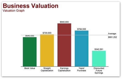 Business Valuation by Business Valuation Business Valuation