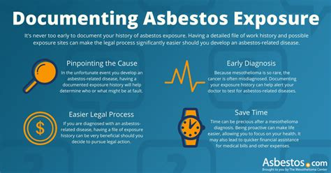 Statute Of Limitations On Mesothelioma Claims 2 by Filing An Asbestos Claim After Deadlines