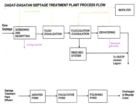 sewage treatment flow diagram municipal sewage treatment plant no 2