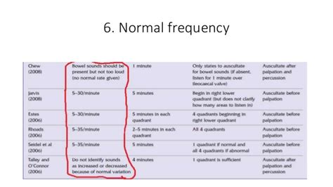 Normal Stool Frequency by Bowel Sounds