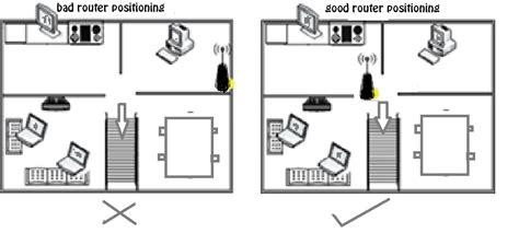 cara membuat jaringan wifi menjadi lebih cepat 5 cara membuat jaringan wifi semakin cepat bedenai info