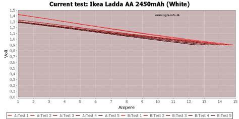 Ladda Baterai Aa Battery 2450mah test review of ikea ladda aa 2450mah white 703 038 76