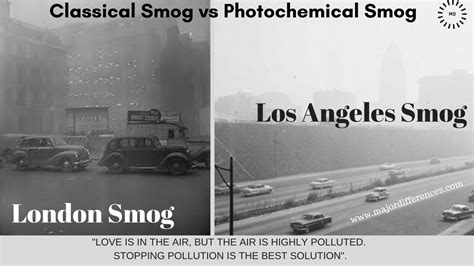 Major Differences: Difference between London Smog and Los ...