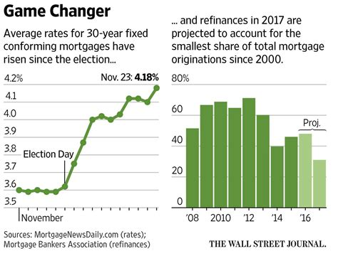 us housing market in peril as quot increase in mortgage rates