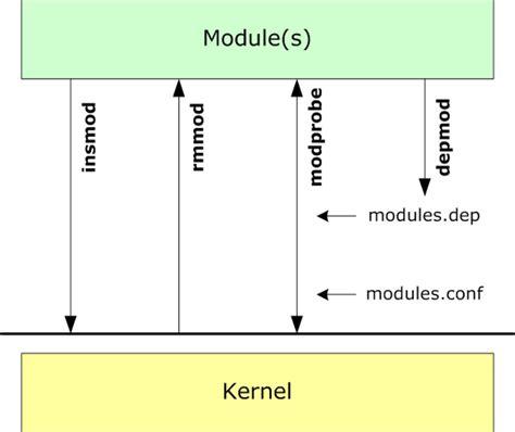 tutorial linux kernel module managing moduls on the linux kernel tournas dimitrios