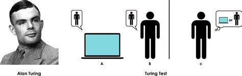 turing test learning as a defining element of artificial intelligence
