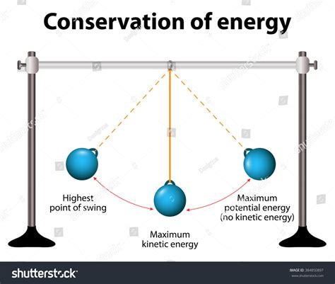 pendulum swing meaning conservation of energy simple pendulums when pendulum