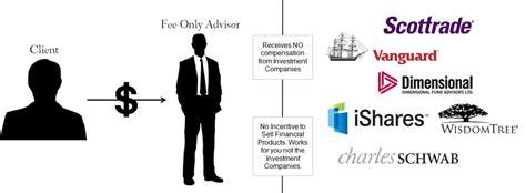 financial advisor fees fee only vs fee based financial advisors what s the
