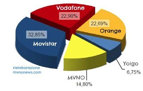 operatori mobili virtuali mvno spagnoli a maggio 2014 quota di mercato al 14 80