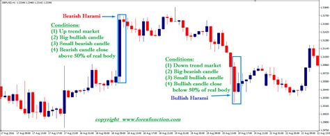 cup and handle bearish pattern forex cup and handle pattern bullish harami cross 171 5 best