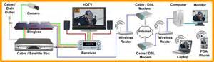 slingbox connection diagram slingbox free engine image for user manual