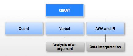 ir section gmat what is the gmat mba admissions consultant india
