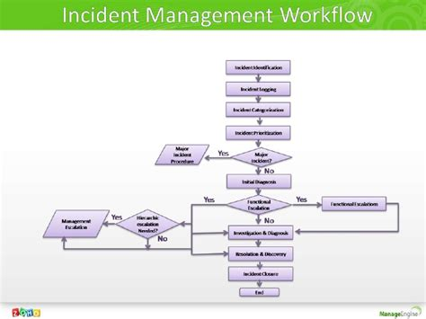 itil incident management workflow incident problem management decoded