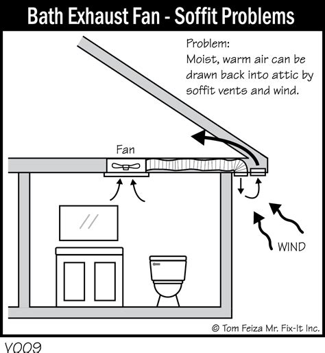 how to vent a bathroom exhaust fan through the soffit gallery