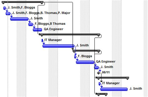 Why You Shouldn T Link Summary Tasks Ms Project Project Management Dependencies Template
