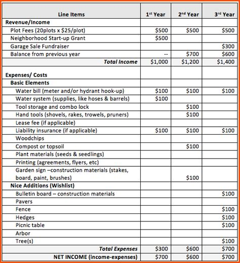 template for a budget sle budget worksheet mmosguides
