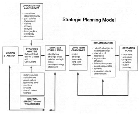 Long Term Strategic Planning Template Image Collections Template Design Ideas Strategic Planning Framework Template