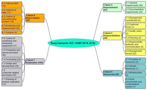 Iso 13485 V 2016 Requirements Comments And Links Device Quality Management System Template