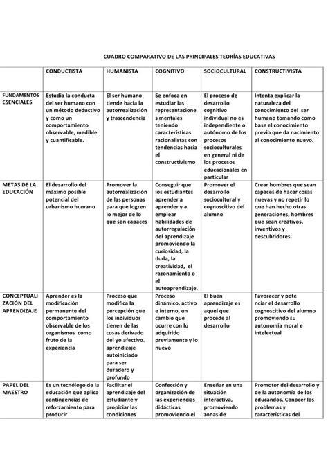 imagenes teorias educativas cuadro comparativo de las principales teor 237 as educativas