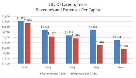 City Of Laredo Tax Office finance summary
