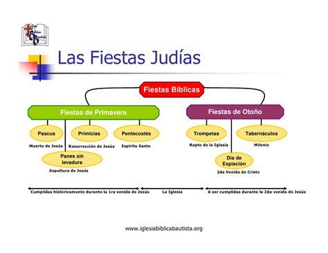 Calendario De Fiestas Judias 2015 Las Fiestas Judias 2014 Apexwallpapers