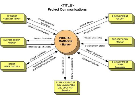 project management communication plan template sle project communications plan communication plans