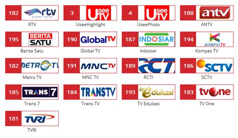 Harga Chanel Useetv marketing telkom indihome malang oktober 2014