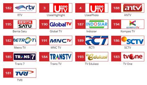 Harga Channel Useetv marketing telkom indihome malang oktober 2014