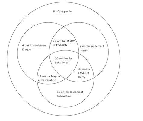 probabilité diagramme de venn cours probabilit 233 en rapport avec un diagramme de venn forum
