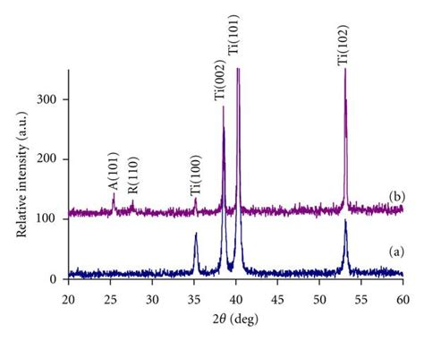 xrd pattern rutile tio2 anodization parameters influencing the growth of titania