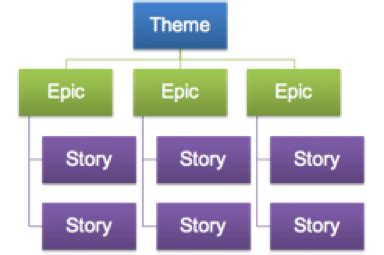 difference between agile themes epics and user stories themes epics user stories and acceptance criteria