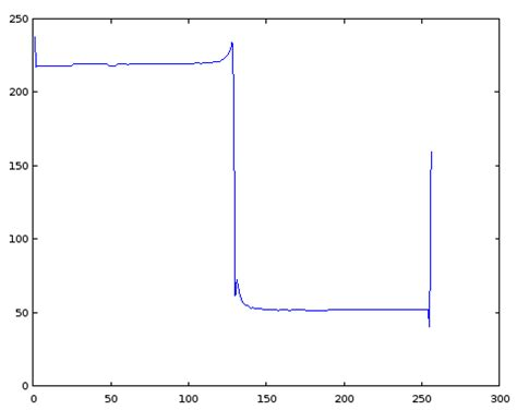 horizontal cross section fft what would be the outcome of the convolution of two