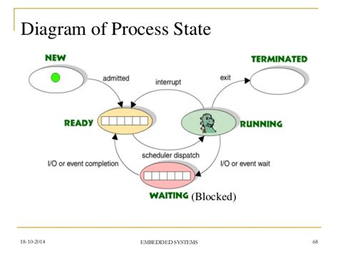 process states in operating system with diagrams an entire concept of embedded systems entire ppt
