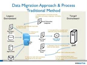 Sap Data Migration Strategy by Data Migration Process Pictures To Pin On Pinsdaddy