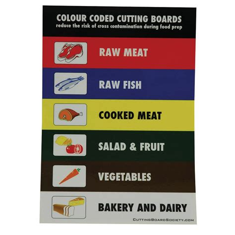 Coloured Kitchen Knives Colour Coded Cutting Boards Wall Chart Chopping Boards