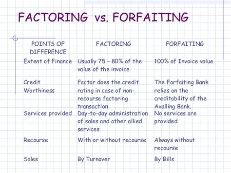 Letter Of Credit Vs Factoring Factoring And Forfaiting