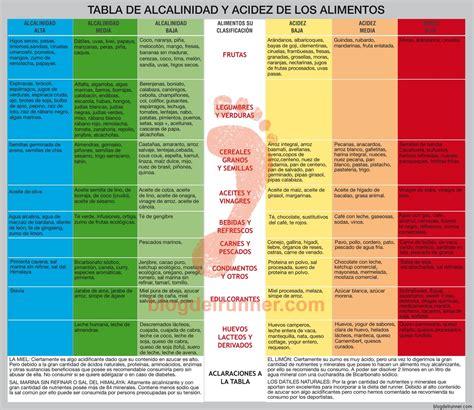 tabla alimentos alcalinizantes la alcalinidad como base de la salud de las personas el