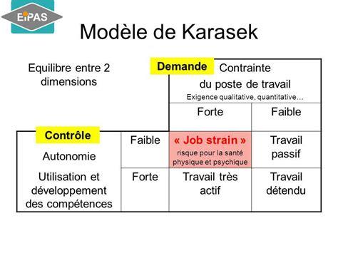 Modèle De Karasek