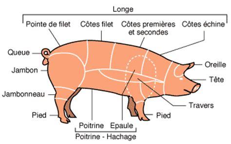 comment cuisiner une 駱aule de sanglier diff 233 rent morceau viande porc la cuisine