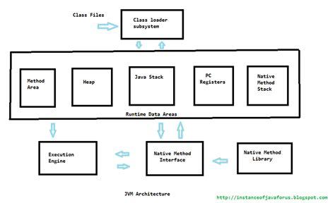 java memory diagram jvm architecture instanceofjava