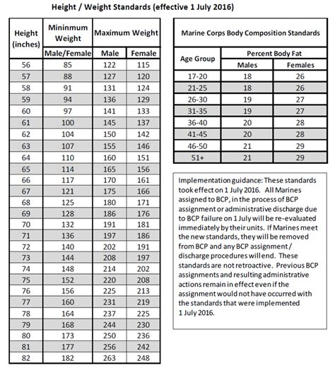 navy body fat standards 2016 height and weight limit for marines blog dandk