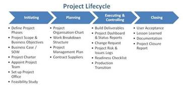 Project Phases Template by Project Management A Manager S Reference